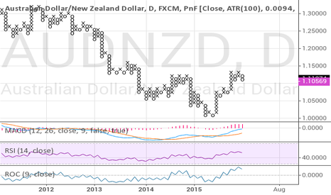 AUDNZD: AUDNZD short trade close