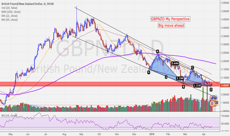 GBPNZD: GBPNZD - Which Way Will it Go