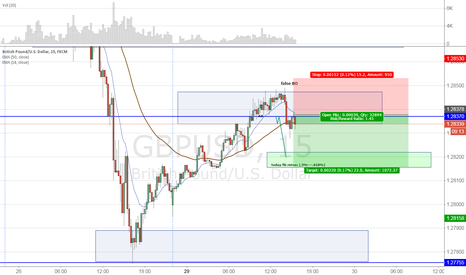 GBPUSD: GU Short Idea for a very slow day...