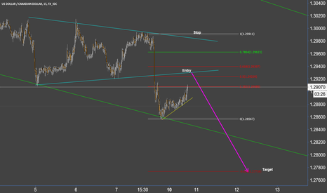 USDCAD: Loonie Scalp