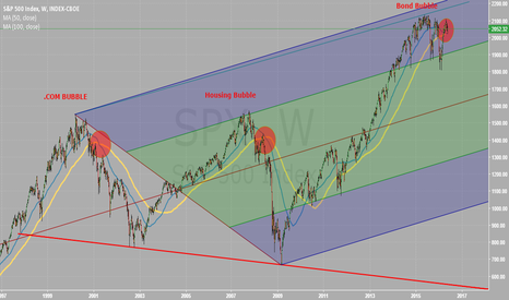 SPX: SPX Bubble Cross of Death