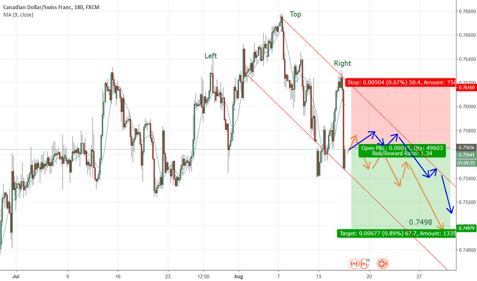 CADCHF: CADCHF is going down A LOT start now