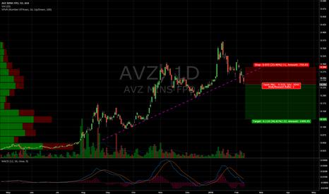 AVZ: Potential Short Trade AVZ