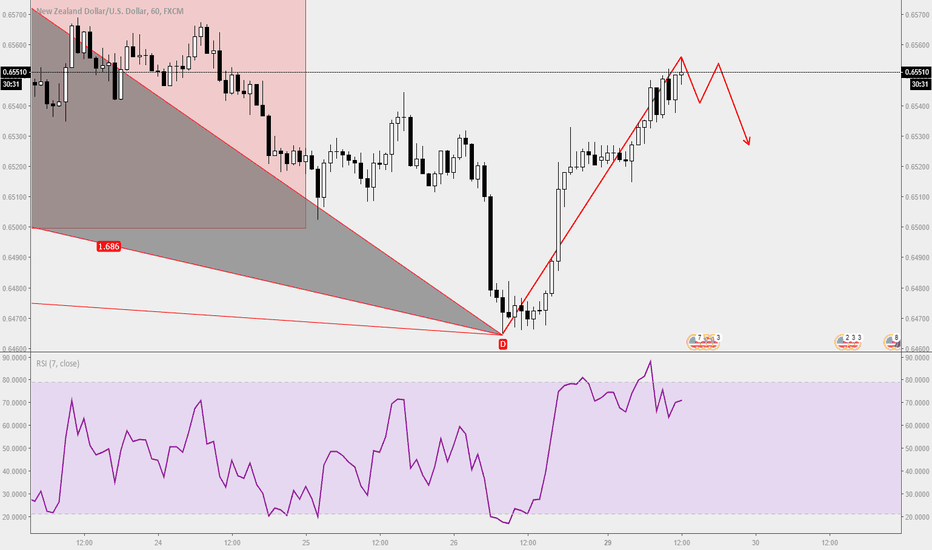 NZDUSD: Trade Ideas Analysis: NZDUSD Double Top