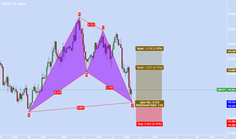 GBPJPY: BAT ADVANCE