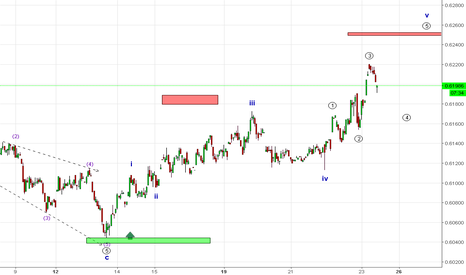 JPYINR: elliott waves analysis