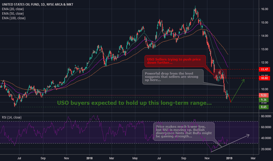 USO: USO due for a little bounce?