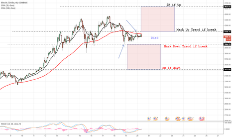 BTCUSD: BTC/USD  Time to wait & See