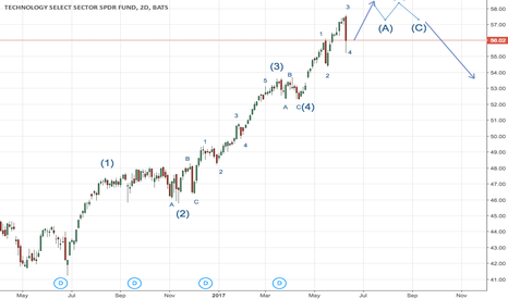 XLK: Elliott Wave Analysis of the Tech Sector