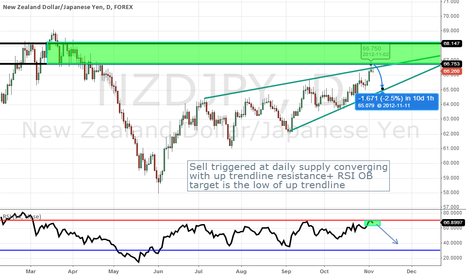 NZDJPY: Daily Supply Short