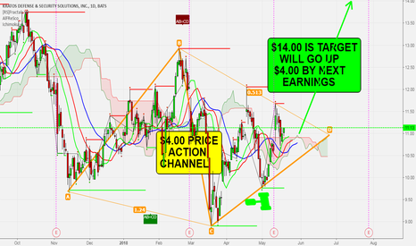 KTOS: KTOS - Has A Beautiful Diamond Pattern