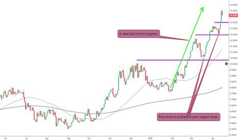 EURSEK: The EURSEK Triggering Long Trades