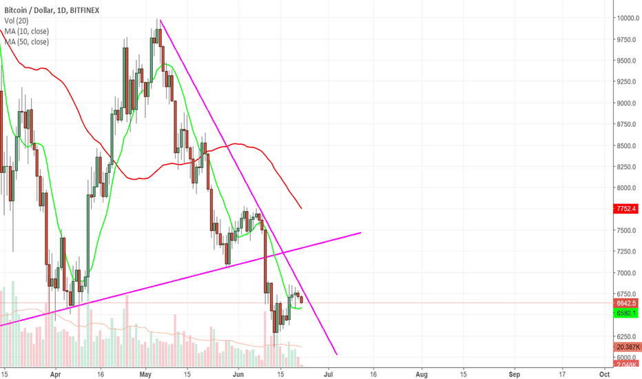 BTCUSD: BTC-USD another dump is coming ?
