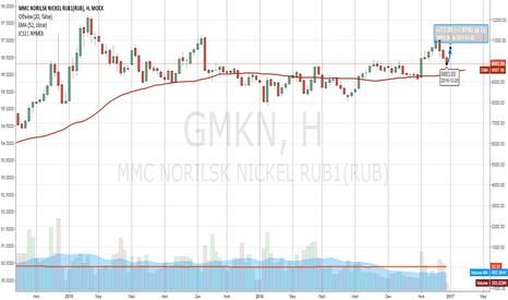 GMKN: ГМК цель 10655