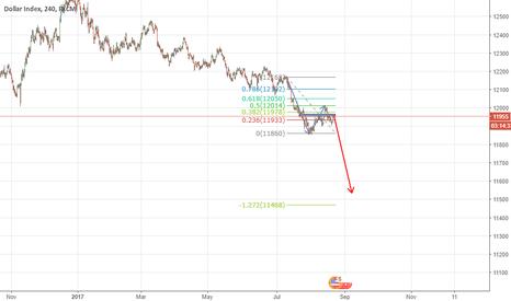 USDOLLAR: Indice del dolar (USDOLLAR) - H4 - Posible entrada en corto