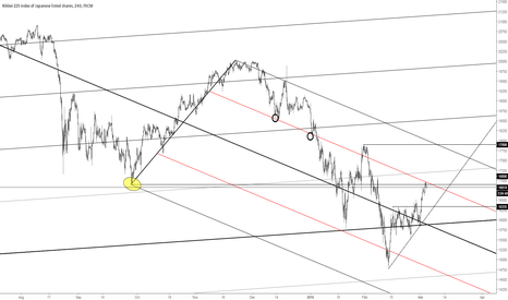 JPN225: Nikkei225 resistance