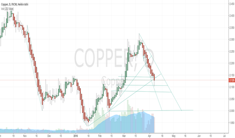 COPPER: down..
