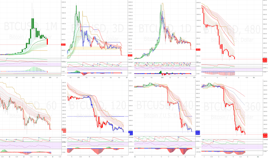 BTCUSD: Bitcoin - when total gloom sets in