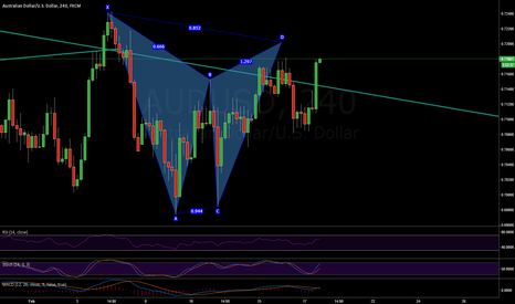 AUDUSD: Bear Gartley AUDUSD