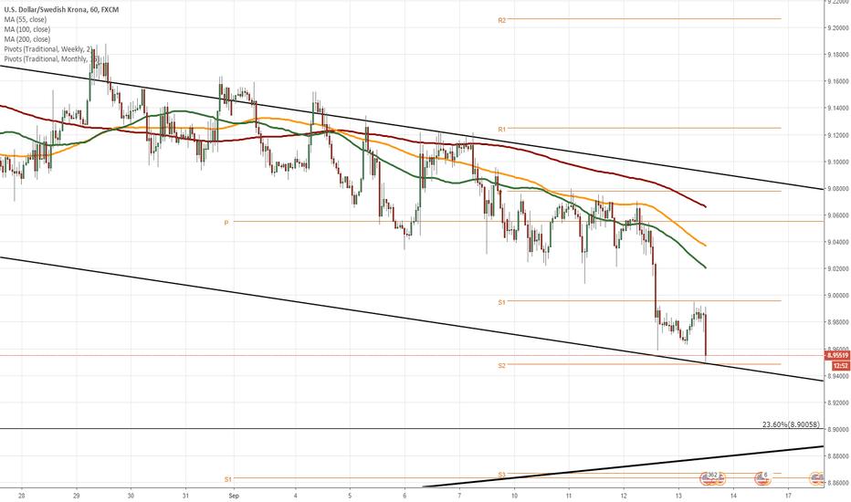 USDSEK: USD/SEK 1H Chart: Short-term increase expected