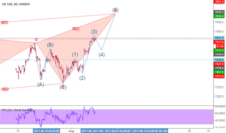 UK100GBP: harmonic and Elliott wave combination