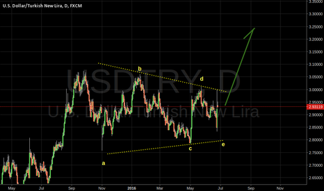 USDTRY: USDTRY EW Analysis - clear triangle formation.