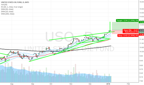 USO: Brake of the ascending triangle