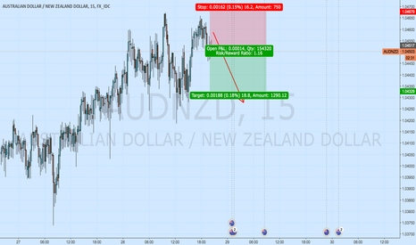 AUDNZD: short for 150 pips