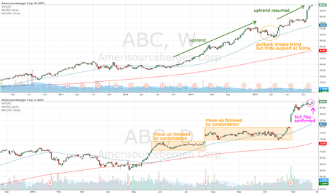ABC: ABC continues uptrend