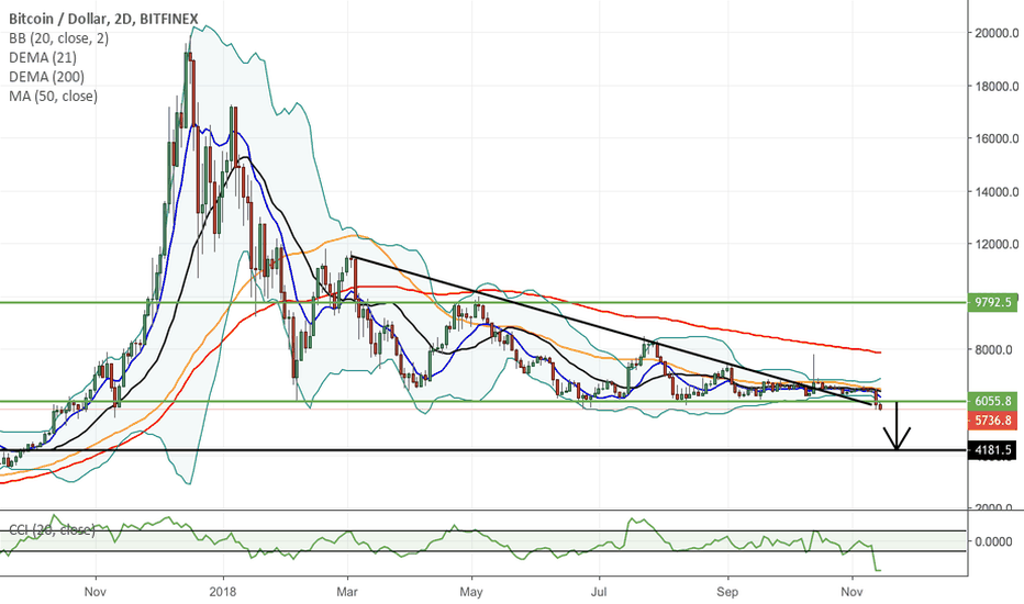 BTCUSD: Bitcoin! Don't get stuck trying to catch a falling knife