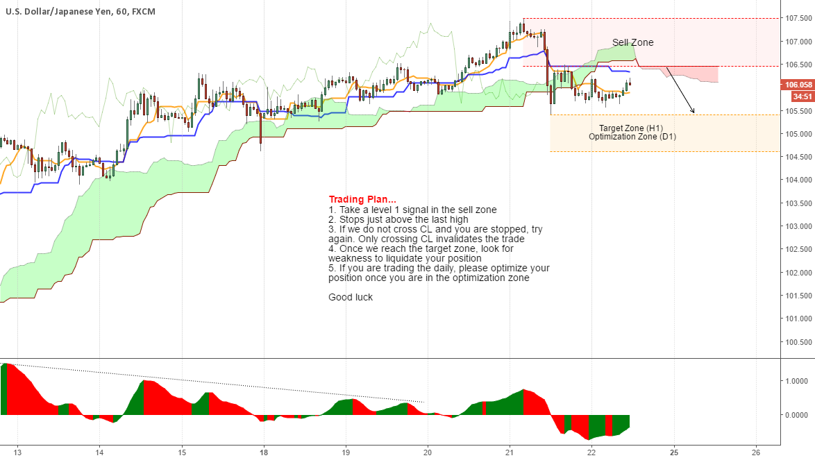 USDJPY Friday trade...