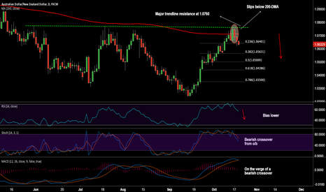 AUDNZD: AUD/NZD retraces from 200-DMA, bias lower, stay short