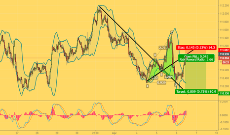 USDJPY: Shorting as a quick trade