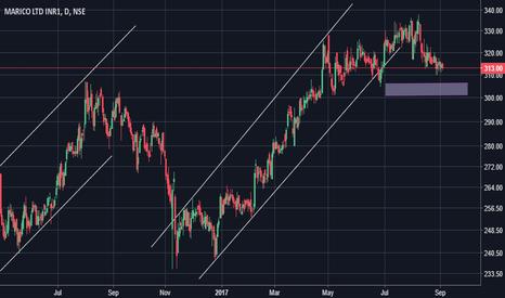 MARICO: Long term similar trend