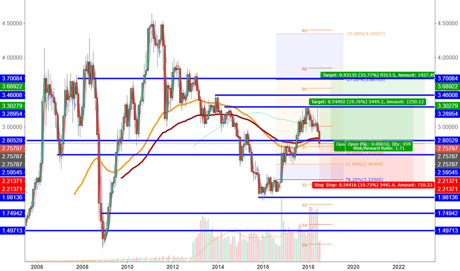 XCUUSD: Copper: Overreaction