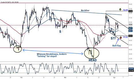 USOIL: Crude Oil - Similar picture to the rest of the commodities