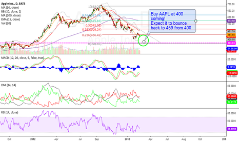 AAPL: AAPL - Buy at 400