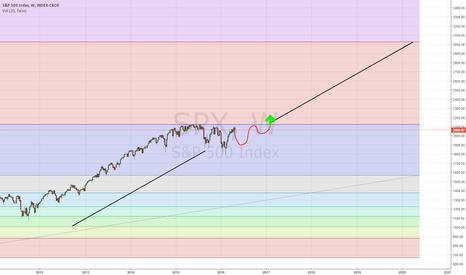 SPX: S&P 500 path