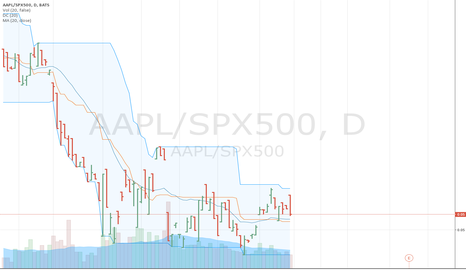 AAPL/SPX500: aapl should do ok not great but look is improving