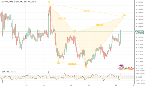 EURUSD: EURUSD - Updated Retrace Pattern