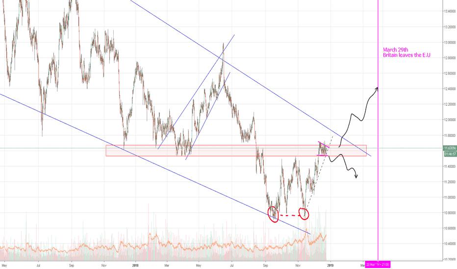 XAGGBP: Silver/GBP   Trade Setup