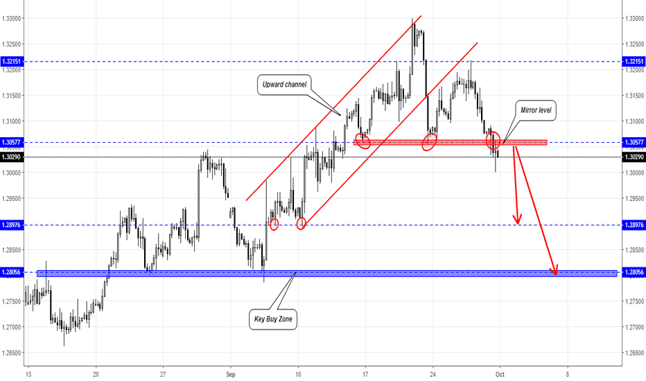 GBPUSD: GBP/USD Trading plan for next week