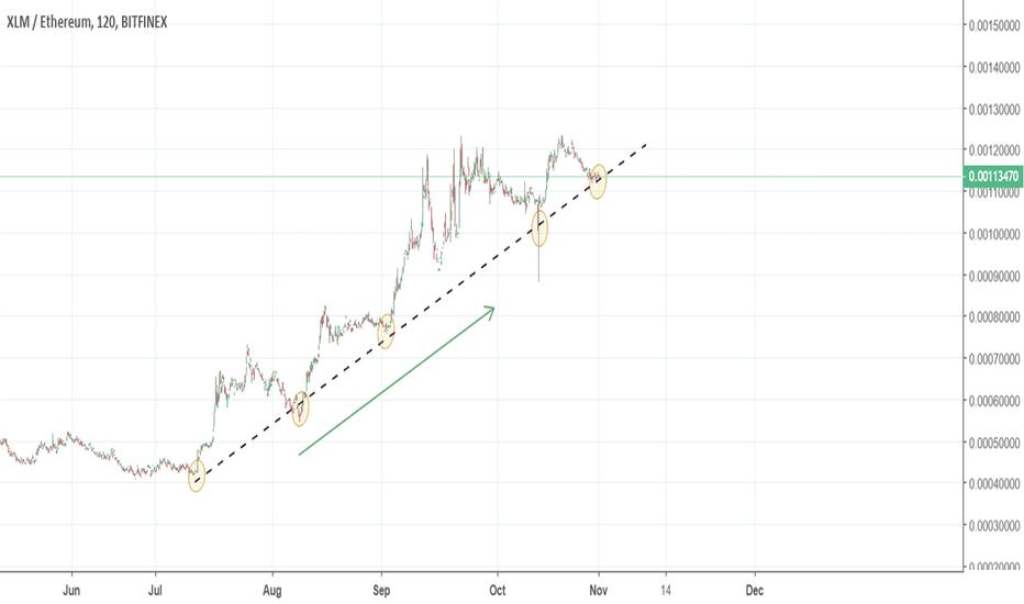XLMETH: BULLISH TREND LINE on XLMETH