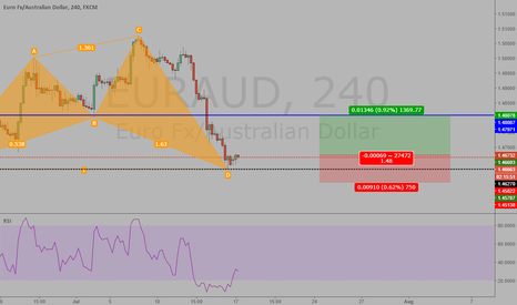 EURAUD: Shark pattern