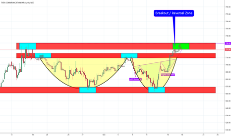 TATACOMM: TATACOMM Channel Breakout