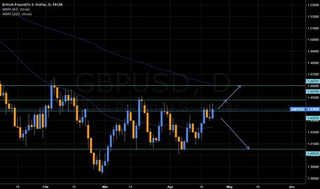 GBPUSD: Seeng upwards pressure on GU