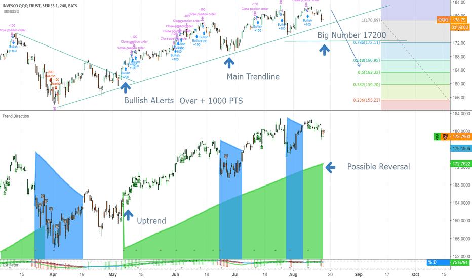 QQQ: Under Pressure At The Trendline
