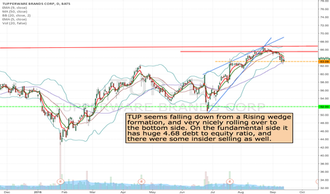 TUP: TUP- Short from current level to 52