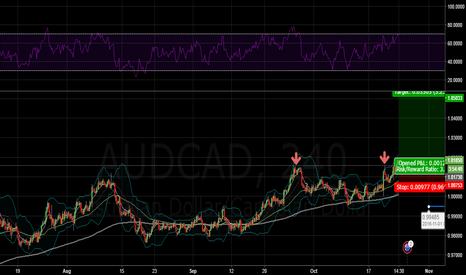 AUDCAD: Bullish on AUDCAD if CPI numbers come out strong.