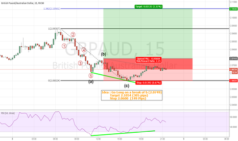 GBPAUD: GBPAUD 15Min long idea. (night trade)